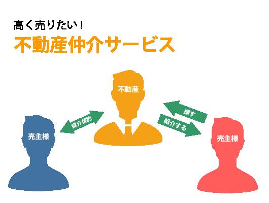 不動産仲介サービス